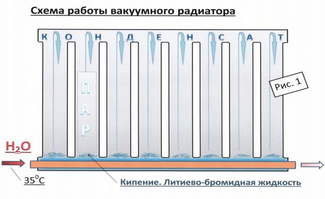 Как работает вакуумный обогреватель