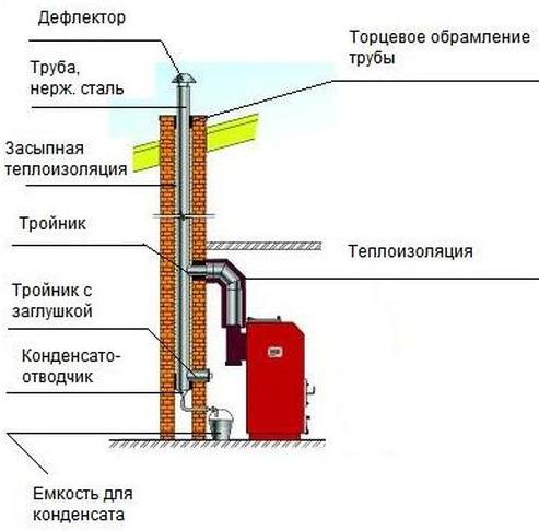 Труба для дымохода твердотопливного котла своими руками
