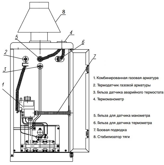 Конструкция напольного Protherm