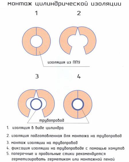 Монтаж цилиндров