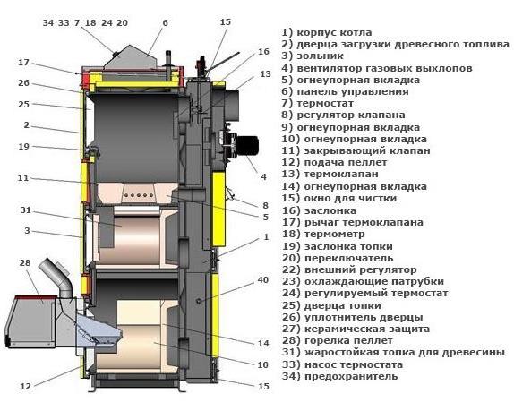 Отопительный прибор электричество-дрова