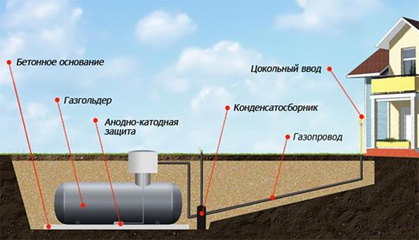 Применение газгольдера