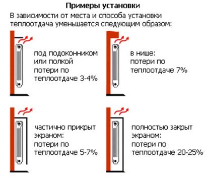 Примеры размещения батарей