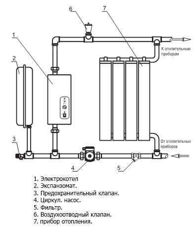 Электрический котел для отопления частного дома отзывы