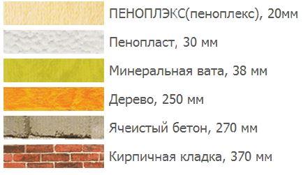 Сравнение изоляции разных типов