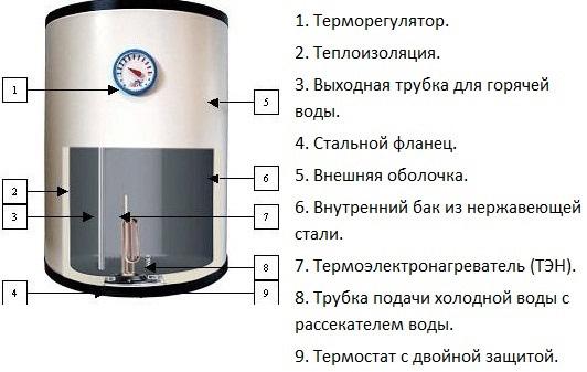 Схема водогрея