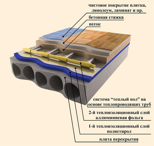Схема пола водяного типа