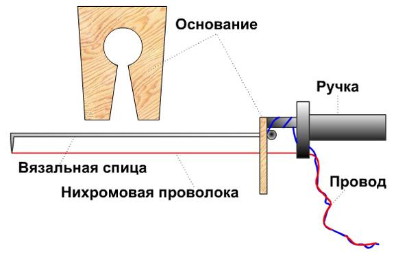 Схема прибора для резки