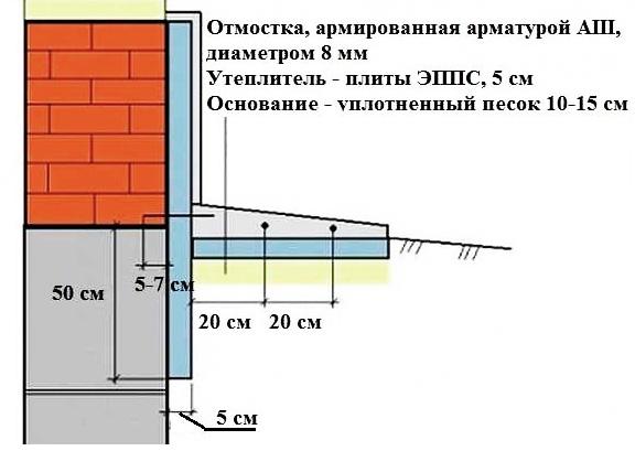 Схема укладки ЭППС