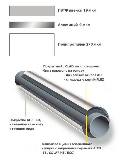 Теплоизоляция К-Флекс