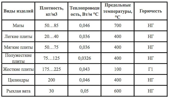 Теплоизоляция из минваты