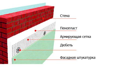 Утепление кирпичного дома снаружи и изнутри: обзор и характеристики теплоизоляции, цены