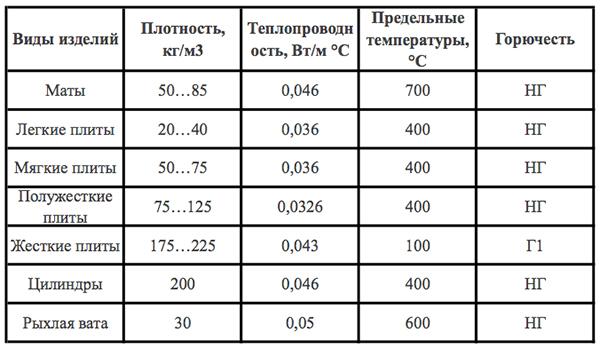 Технические параметры минваты