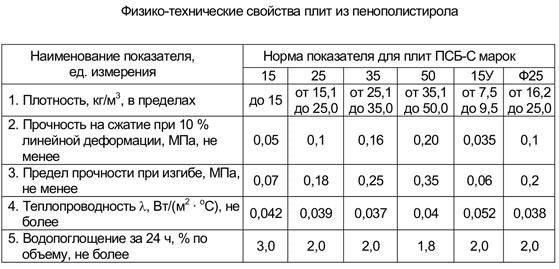 Технические параметры пенополистирола