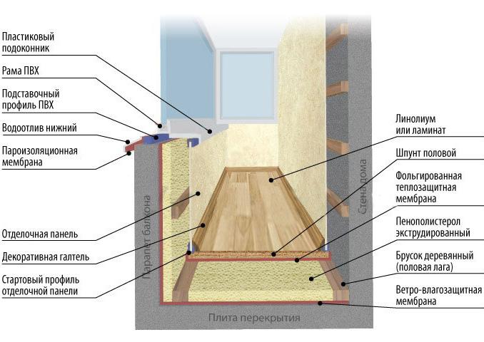 Устройство теплоизоляции на балконе