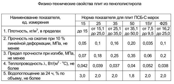 Физико-технические характеристики пенопласта