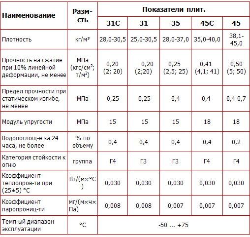 Утепление лоджии Пеноплексом своими руками: пошаговая инструкция, цена работ под ключ, схемы