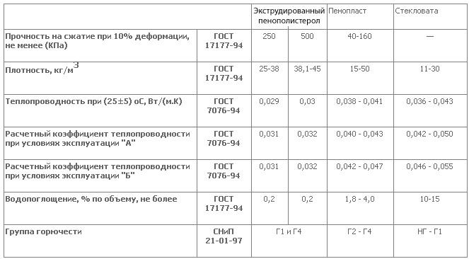 Характеристики пенополистирола и стекловаты