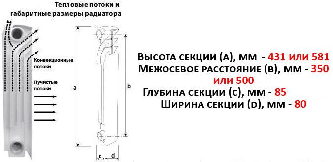 Габариты радиатора