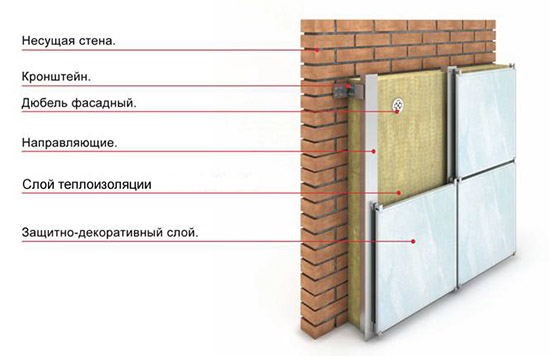 Изоляция кирпичных стен