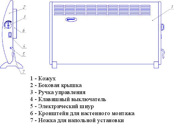 Конструкция радиатора напольного типа