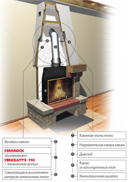 Монтаж утеплителя Rockwool Firebatts