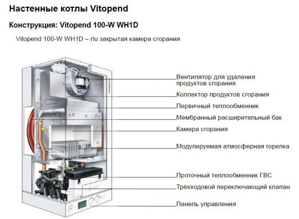 Настенная модель Vitopend