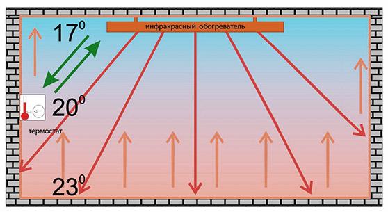 Принцип действия ИК-обогревателя