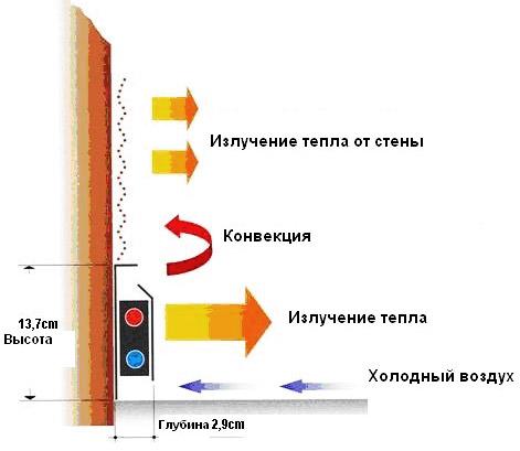 Принцип работы плинтусного обогрева