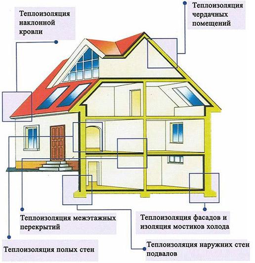 Сфера использования теплоизоляции
