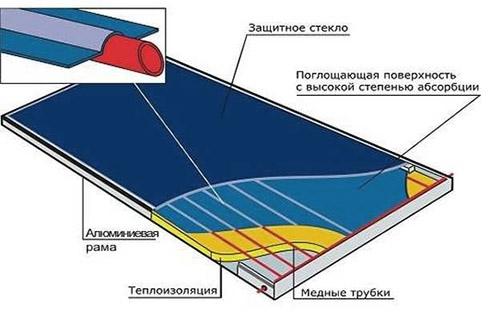 Схема батареи плоского типа