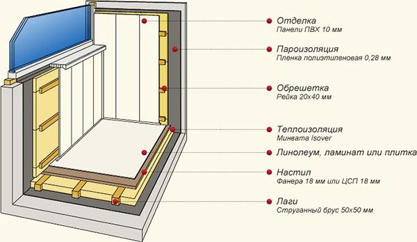 Схема изоляции и отделки