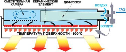 Схема работы ИК-излучателя