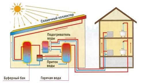 Схема работы коллектора