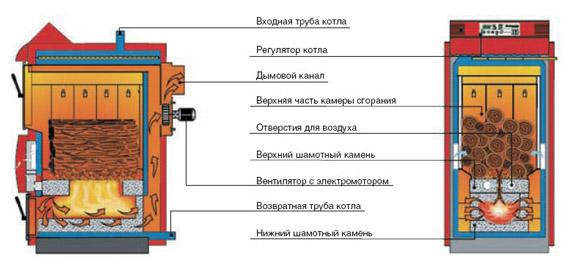 Схема типичного котла