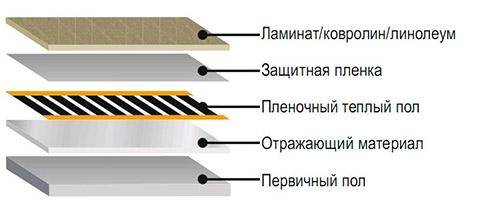 Схема укладки ПЛЭН