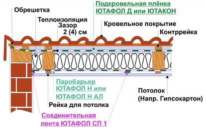Схема укладки изоляции