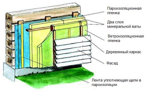 Теплоизоляция деревянного строения