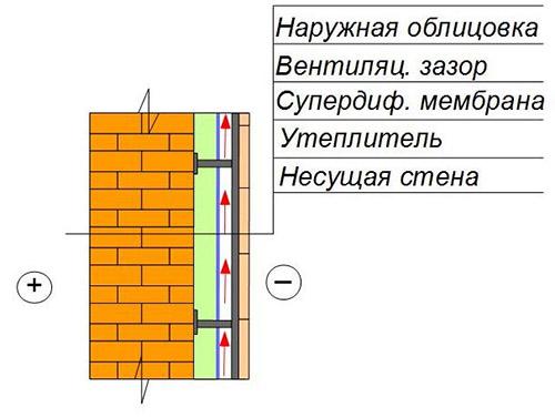 Теплоизоляция стен снаружи