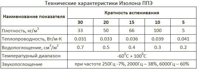 Технические параметры Изолон
