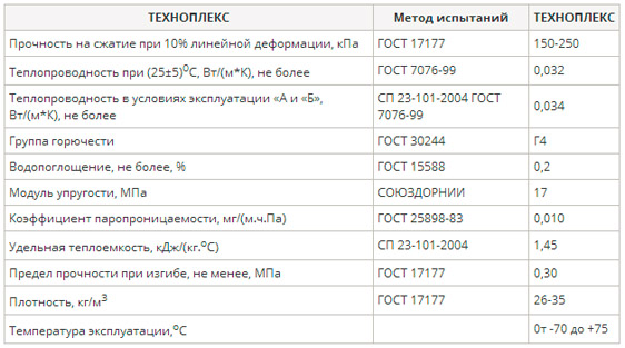 Технические показатели Техноплекс