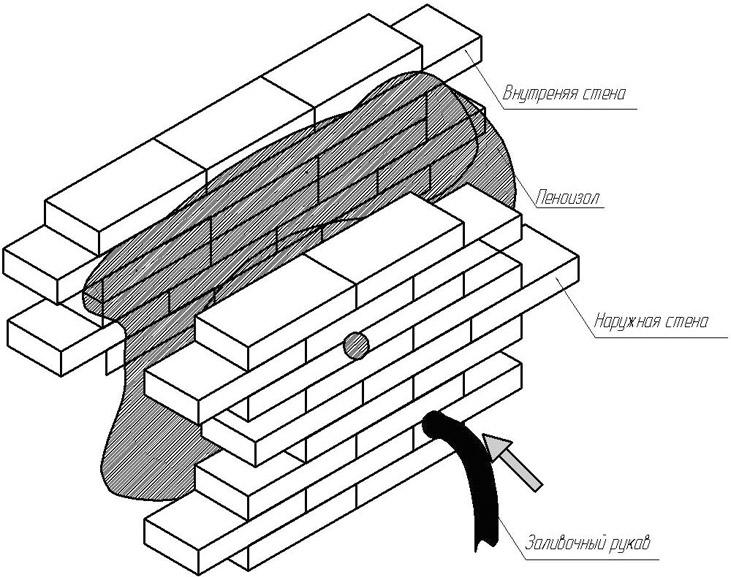 Технология заливки пеноизола