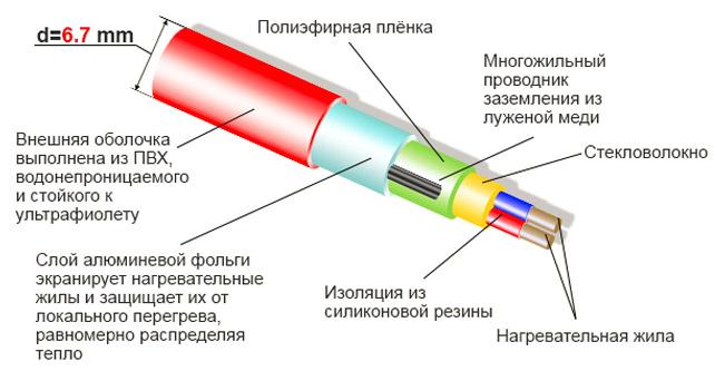 Устройство термокабеля