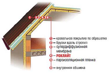 Утепление крыши базальтовой ватой