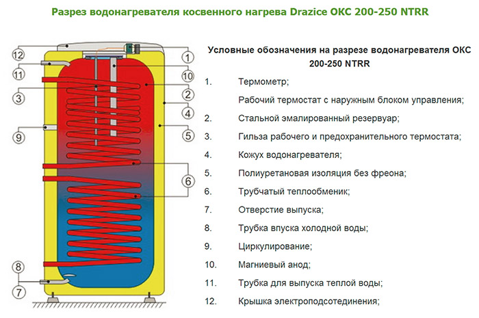 Drazice OKC-200 в разрезе