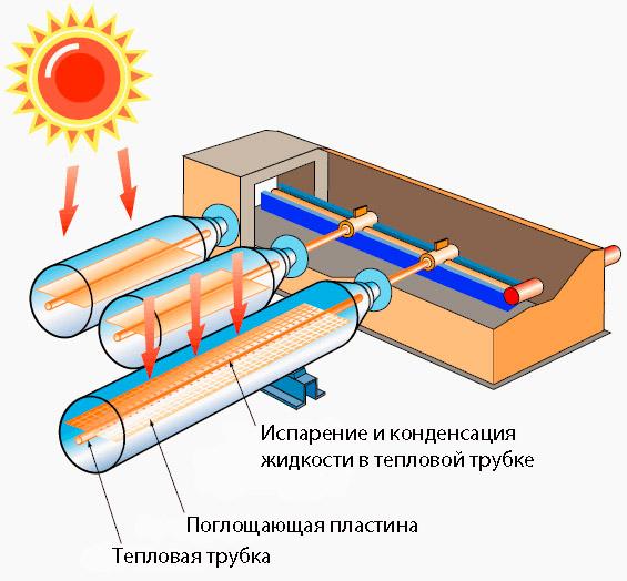 Батарея вакуумного типа
