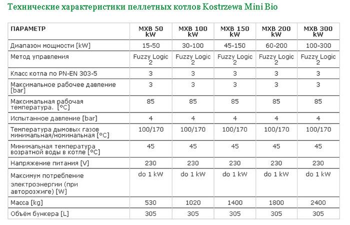 Биокотлы Kostrzewa