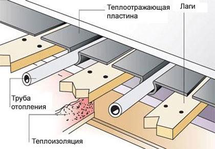 Деревянная система водяного пола