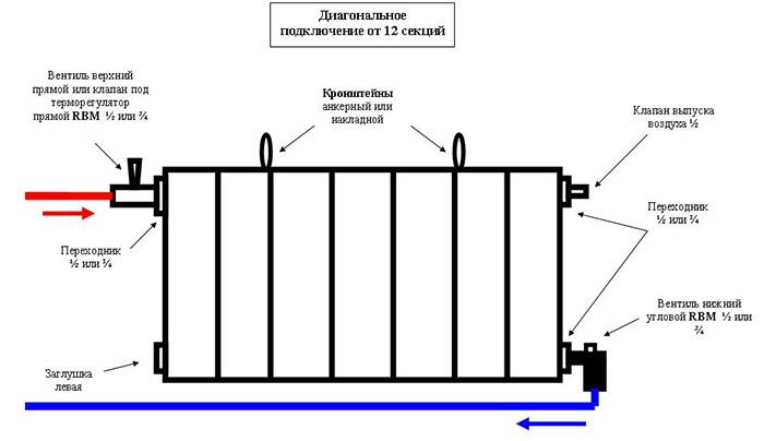Диагональное подключение батареи отопления