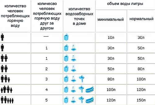 Как подобрать объем водонагревателя